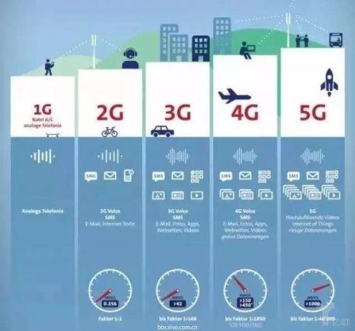 下半场将至,视频平台如何把握好5G这一风口?1