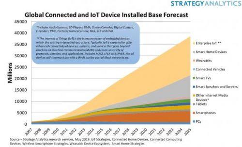 巨头迎接物联网时代,百度智能云将加速产业智能变革0