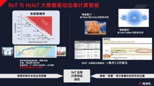 赛灵思发力加速工业和医疗物联网高速发展2