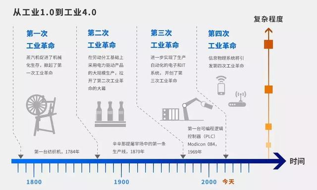 中发智造小百科:一文看懂四次工业革命