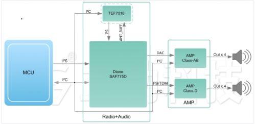 技术文章—汽车娱乐系统音频解决方案2