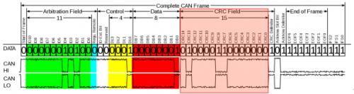 详解CAN及CAN FD通信中的循环冗余校验(CRC)方法0