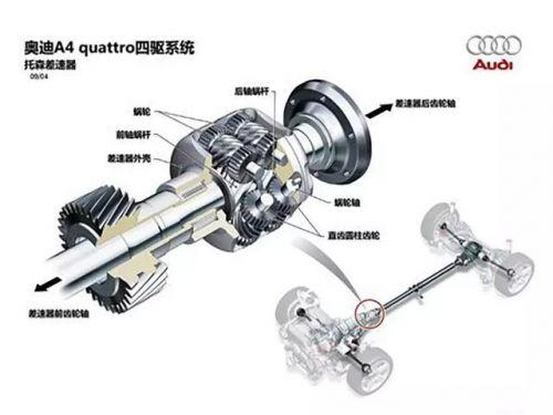 预知0.5s的未来!四驱系统智能化,quattro做到了3
