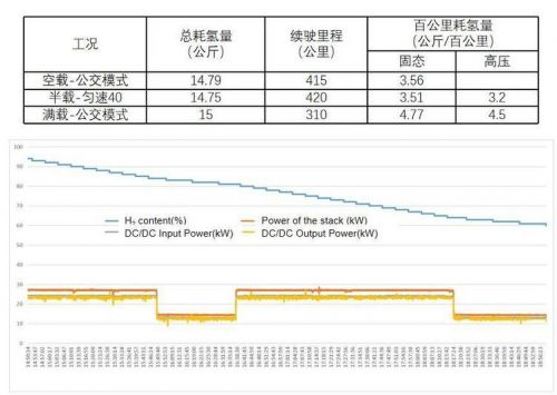 深度:全球首座5Mpa低压合金氢燃料车载解决方案技术解析12