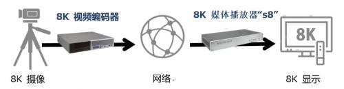 Socionext发布全新8K视频编码器1
