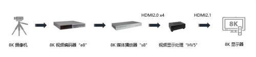 Socionext携4K/8K新技术亮相2019云栖大会0