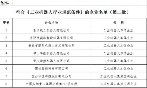 工信部发文公示,第二批符合条件的工业机器人企业名单0