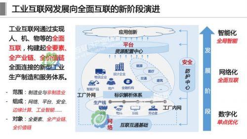 《工业互联网体系架构2.0》正式发布,这十四张详解PPT赶紧学起来1