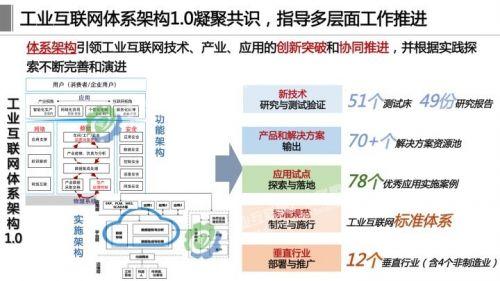《工业互联网体系架构2.0》正式发布,这十四张详解PPT赶紧学起来2