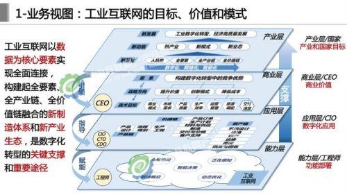 《工业互联网体系架构2.0》正式发布,这十四张详解PPT赶紧学起来5