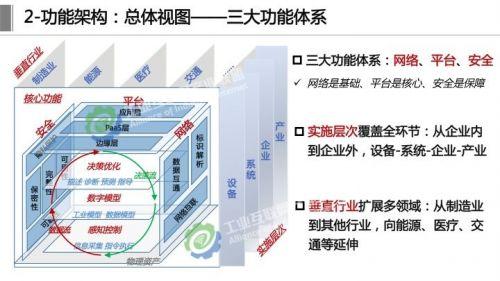 《工业互联网体系架构2.0》正式发布,这十四张详解PPT赶紧学起来6