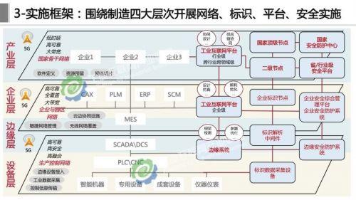 《工业互联网体系架构2.0》正式发布,这十四张详解PPT赶紧学起来9