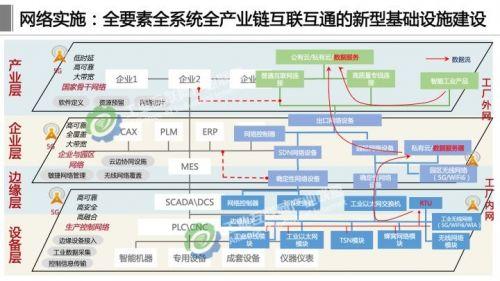 《工业互联网体系架构2.0》正式发布,这十四张详解PPT赶紧学起来10
