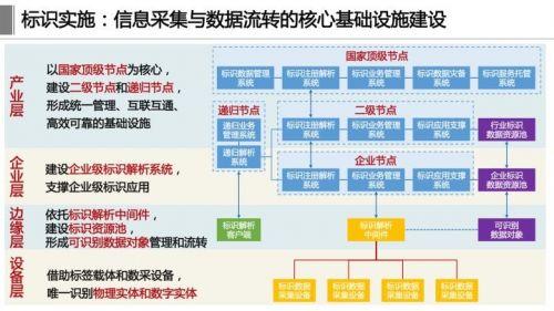 《工业互联网体系架构2.0》正式发布,这十四张详解PPT赶紧学起来11
