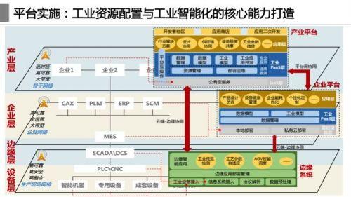 《工业互联网体系架构2.0》正式发布,这十四张详解PPT赶紧学起来12