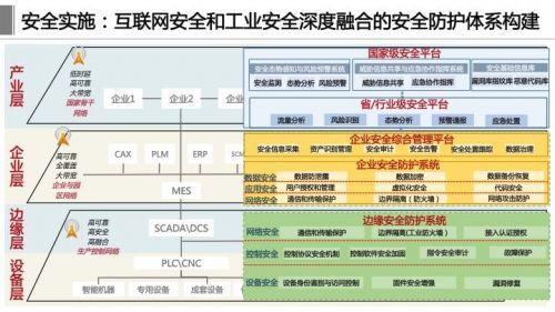 《工业互联网体系架构2.0》正式发布,这十四张详解PPT赶紧学起来13