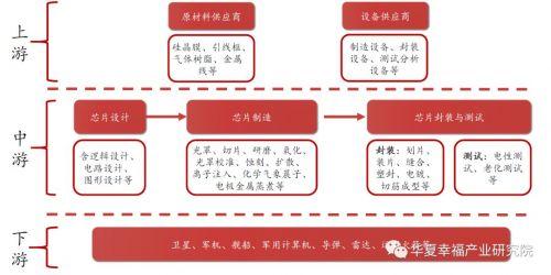 军工芯片:军民融合硬核科技3