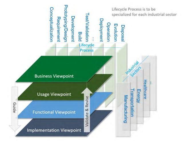 中美德日:四国工业互联网参考架构对比分析