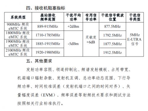 推动物联网发展,工信部印发《增强机器类通信系统频率使用管理规定》4