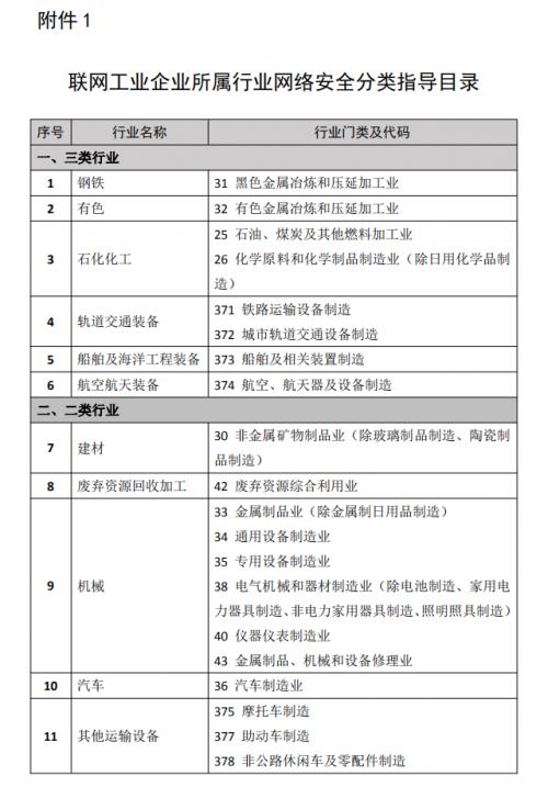 保障工业互联网安全,工信部指导工业企业,进行网络安全分类分级6