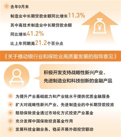 人民日报:减税降费、金融支持 政策红利提升先进制造0
