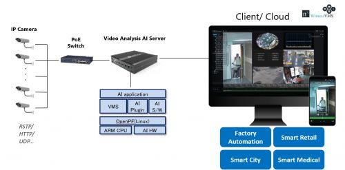 Socionext 携手合作伙伴,打造AI边缘服务器0