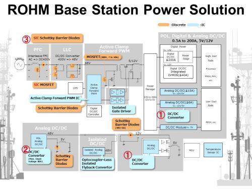 5G基建催生庞大电源需求,且看罗姆的应对之策1
