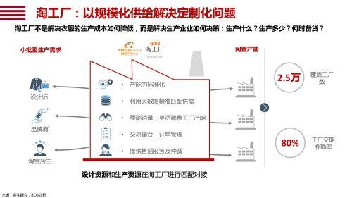 阿里研究院发120业报告:智能+推动产业创新,数字赋能智能制造11