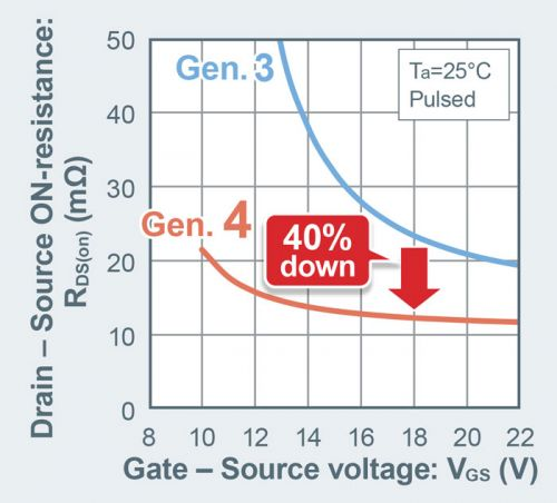 ROHM开发出业界先进的第4代低导通电阻SiC MOSFET ~可加快车载主机逆变器等的普及速度~1