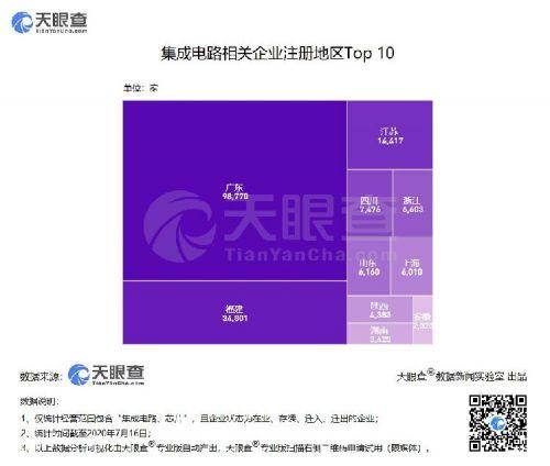 """""""中国芯""""逆势增长:二季度新增集成电路企业1.7万家,同比增长超30%0"""