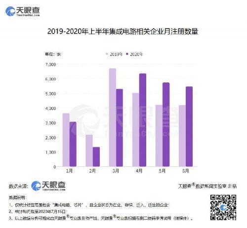 """""""中国芯""""逆势增长:二季度新增集成电路企业1.7万家,同比增长超30%1"""