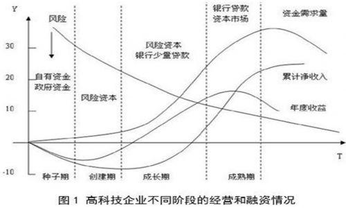 集成电路产业发展需要怎样的金融支持0