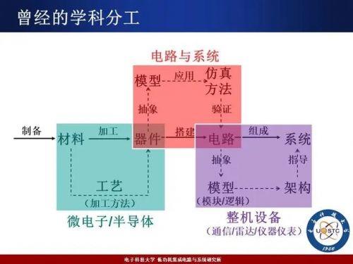 集成电路将成为一级学科,对中国芯片行业有何影响?1
