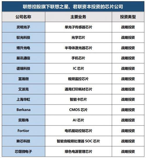 联想投资的 23 家芯片公司1