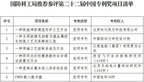 关于国防科工局推荐参评第二十二届中国专利奖项目评审结果的公示