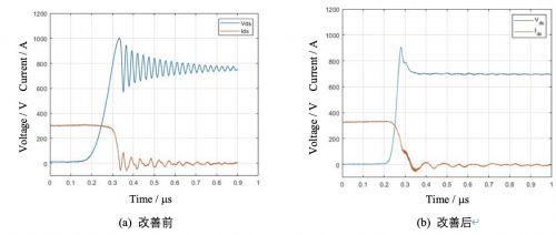 碳化硅功率模块及电控的设计、测试与系统评估1