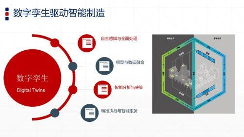 PPT   智能制造与数字孪生技术3