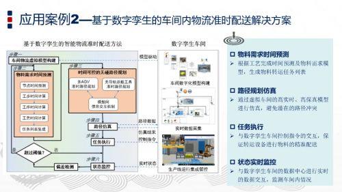 PPT   智能制造与数字孪生技术22