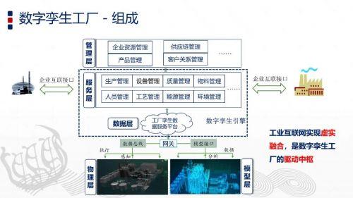 智能制造与数字孪生技术8