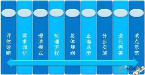 """数字化转型的""""形、型、行""""5"""