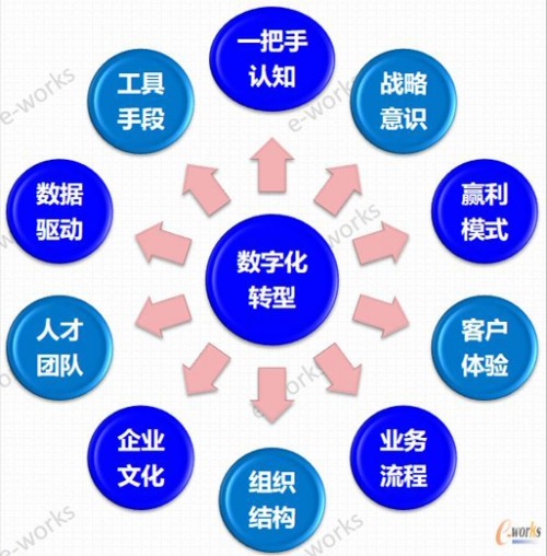 """数字化转型的""""形、型、行""""6"""