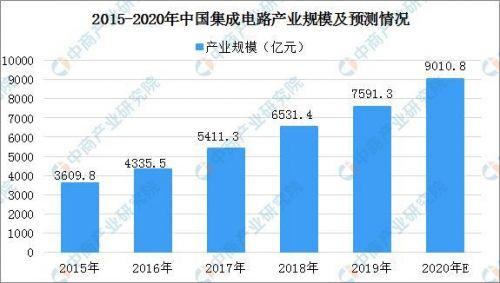 2020年我国新增超6万家芯片企业 集成电路产业结构布局分析4