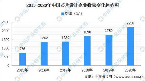 2020年我国新增超6万家芯片企业 集成电路产业结构布局分析2