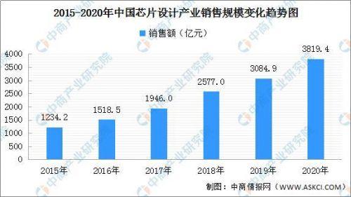 2020年我国新增超6万家芯片企业 集成电路产业结构布局分析3