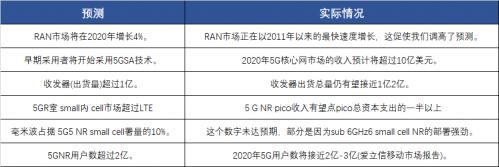 2021年RAN市场预测:5G RAN和核心网收入将达200亿美元1