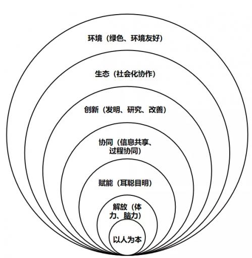 如何以人为本构建智能制造新体系?4