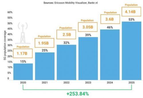 到2025年,5G用户将占到总人口的53%0