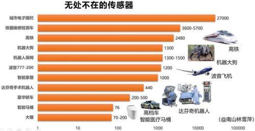 中国传感器产业的内忧外患1