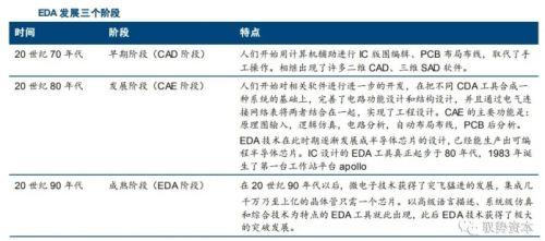 半导体最上游领域:EDA全景概述5