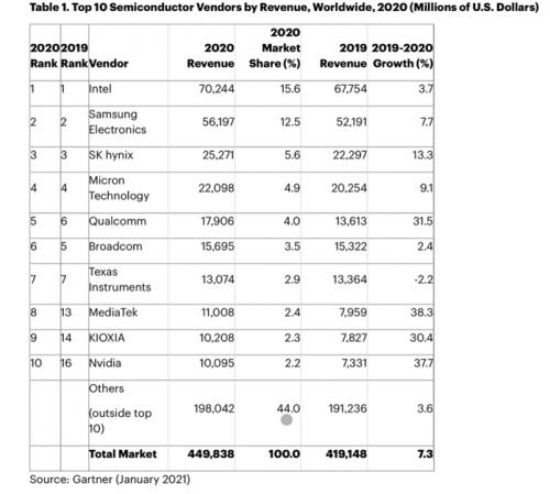 Gartner公布2020半导体厂商TOP10,MTK增长最凶0
